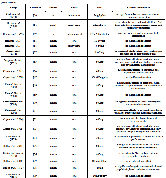 This Chart Highlights Stus Measuring The Toxicity Of Cbd