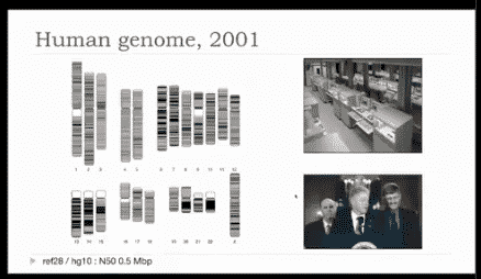 Human Genome Project Celebration at the Whitehouse. N50 of 0.5Mb or 500Kb.